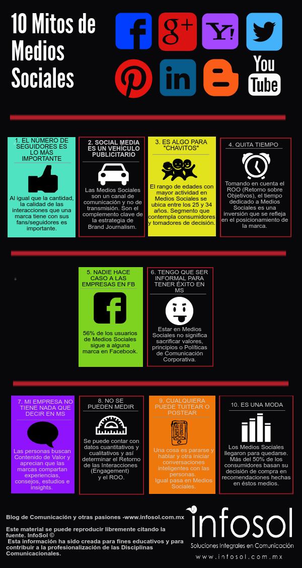 10 mitos en Medios Sociales