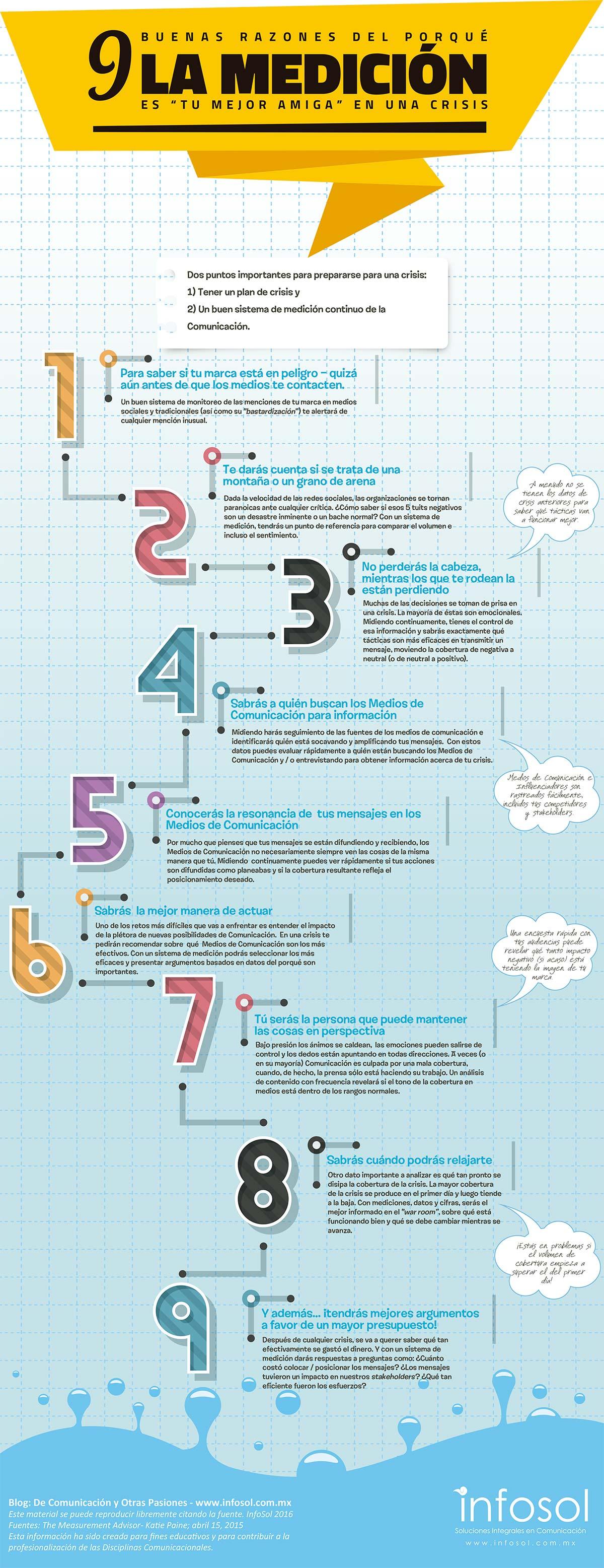 """9 razones del porqué la medición es """"tu mejor amiga"""" en una crisis"""