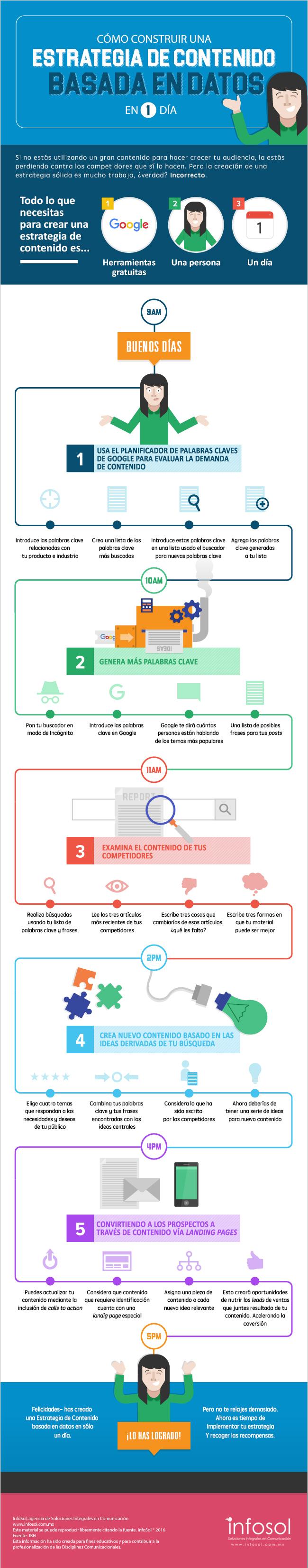 Cómo construir una estrategía de contenidos basada en datos en 1 día