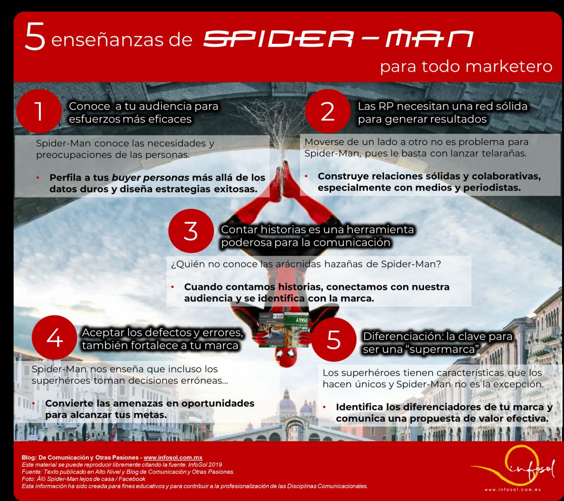 Conoce las 5 enseñanzas de marketing de Spider-Man y algunas ideas que cualquier marketero puede aplicar para dar impulso a su marca y convertirla en una superhéroe del mercado.
