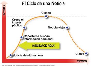 El ciclo de una noticia