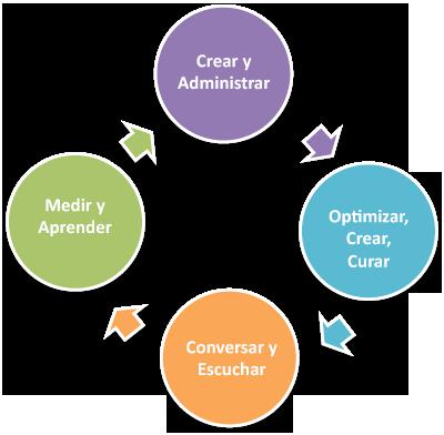 el-proceso-de-marketing-de-contenido