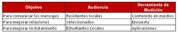 Objetivo - Audiencia